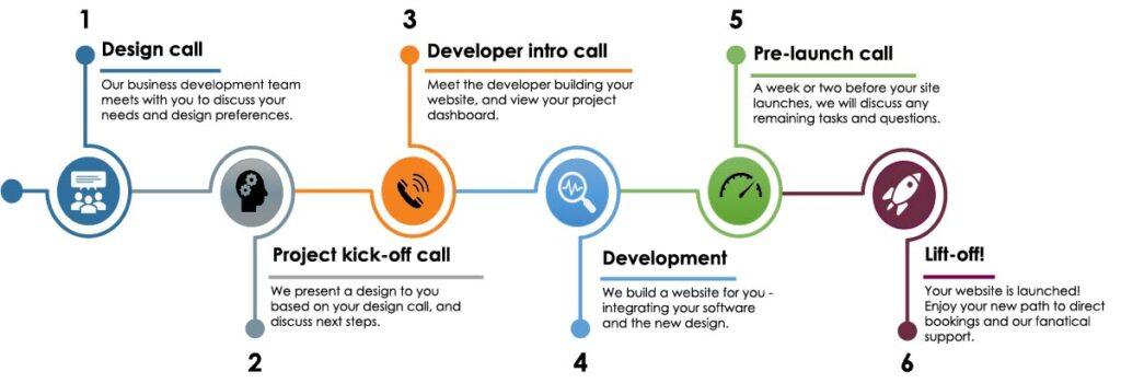 Development Timeline Graphic